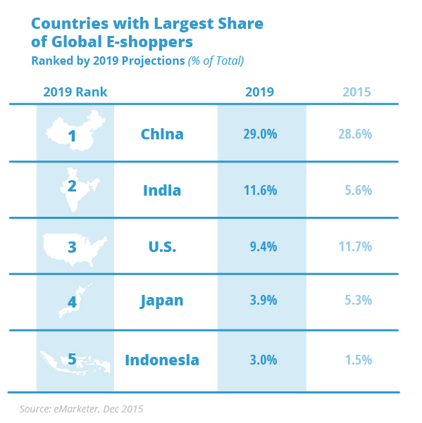 Countries_Largest_Share_E-shoppers