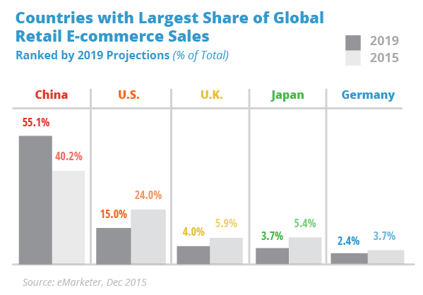 Countries_Largest_Share_Global_Retail