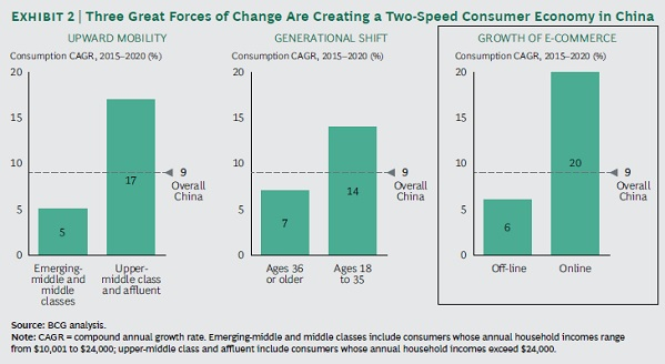 three forces of change -- Mobile E-Commerce
