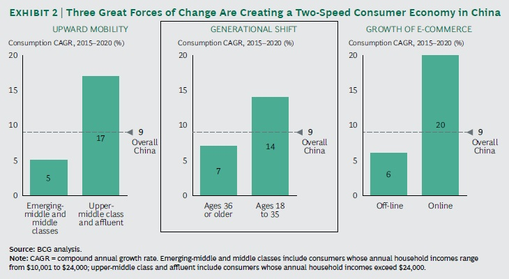 china's young consumers three forces of change -- generational shift