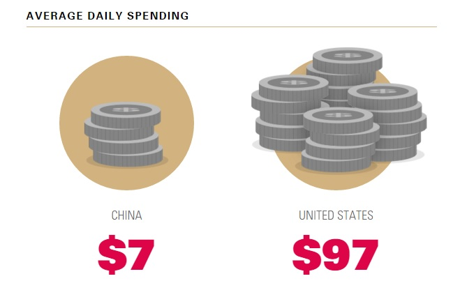 average-daily-spend