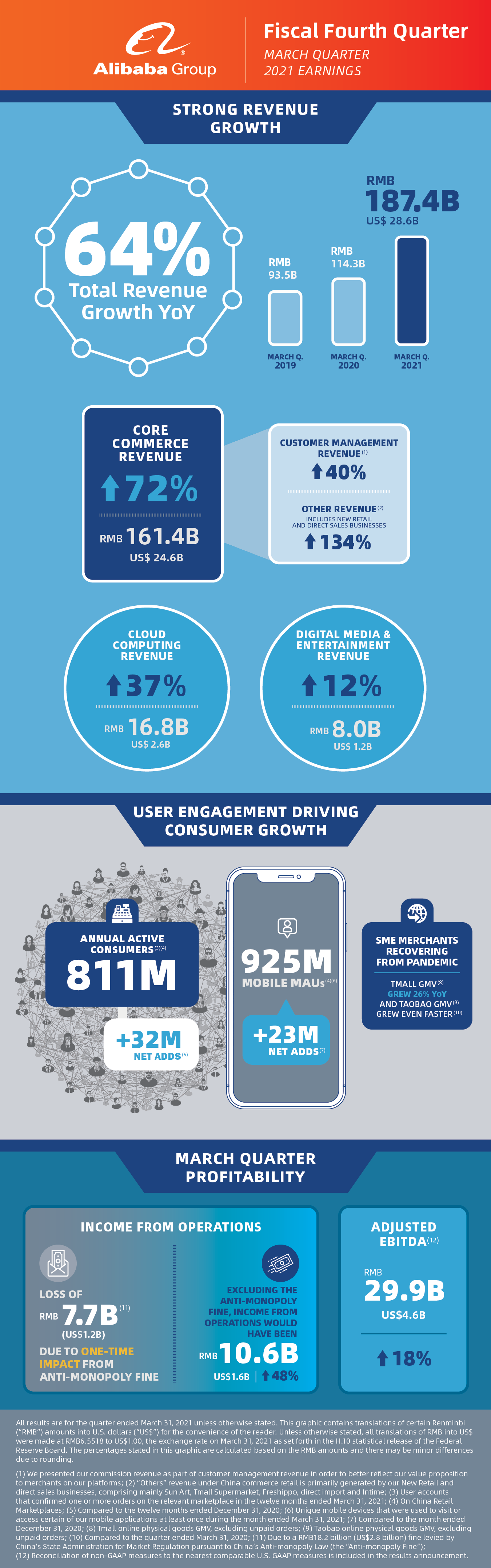 Alibaba March Quarter 2021 Infographic 002